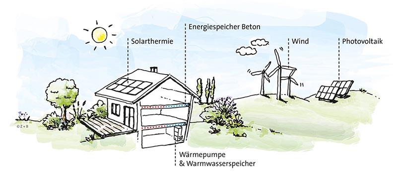 Bauen für die Zukunft: Beton als Energiespeicher