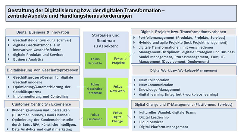Qualifizierung zum digitalen Transformationsberater